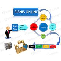 Cara Pemasaran Bisnis Online