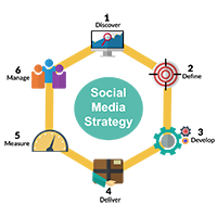 Strategi Internet Marketing Paling Jitu untuk Pemasaran Produk